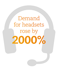 Demand for headset rose by 2000 percent